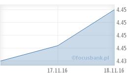 Wykres EUR