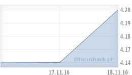 Wykres USD