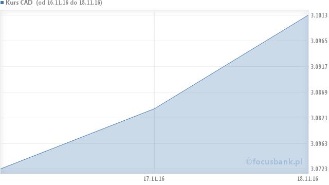 Wykres kursu dolara kanadyjskiego - CAD na przestrzeni 6 miesięcy