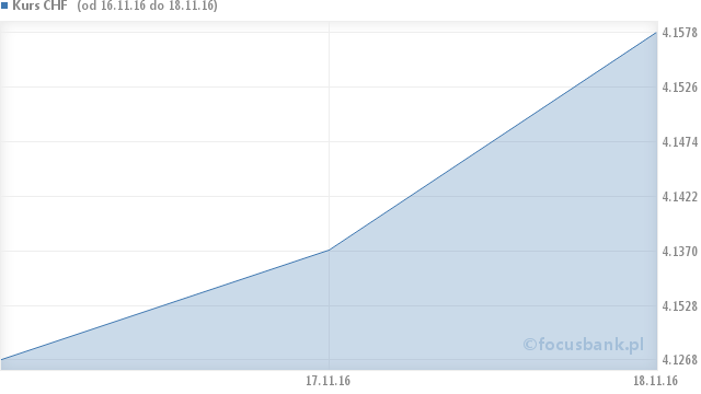 Wykres kursu franka szwajcarskiego - CHF na przestrzeni 6 miesięcy