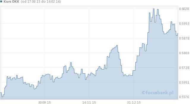 Wykres kursu korony duńskiej - DKK na przestrzeni 6 miesięcy