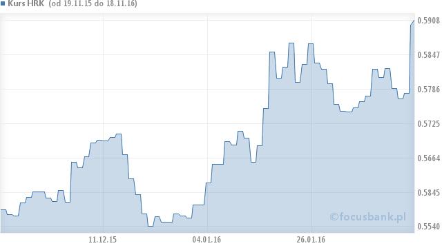 ing bank śląski online kursy walut