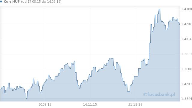 Wykres kursu forinta węgierskiego - HUF na przestrzeni 6 miesięcy