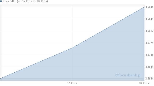 Wykres kursu korony islandzkiej - ISK na przestrzeni 6 miesięcy