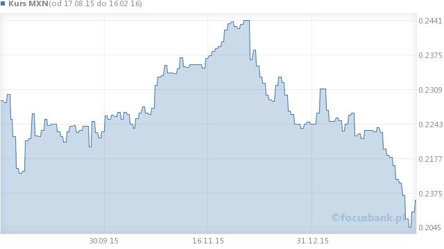 Wykres kursu peso meksykańskiego - MXN na przestrzeni 6 miesięcy