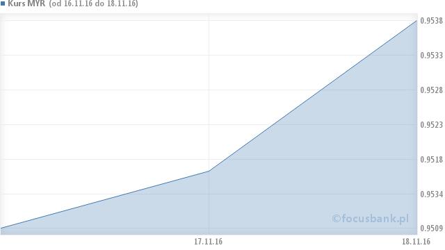 Wykres kursu ringgita malezyjskiego - MYR na przestrzeni 6 miesięcy