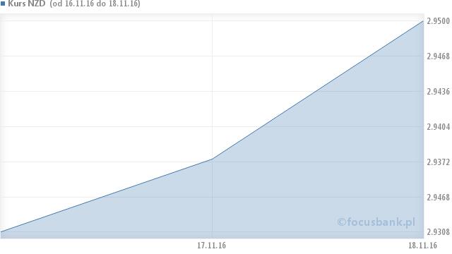 Wykres kursu dolara nowozelandzkiego - NZD na przestrzeni 6 miesięcy