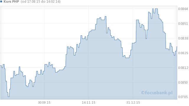 Wykres kursu peso filipińskiego - PHP na przestrzeni 6 miesięcy
