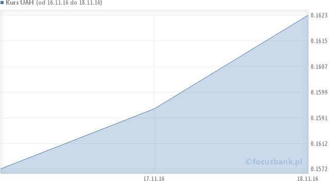 Wykres kursu hrywna ukraińskiego - UAH na przestrzeni 6 miesięcy