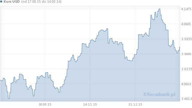 Wykres kursu dolara amerykańskiego - USD na przestrzeni 6 miesięcy