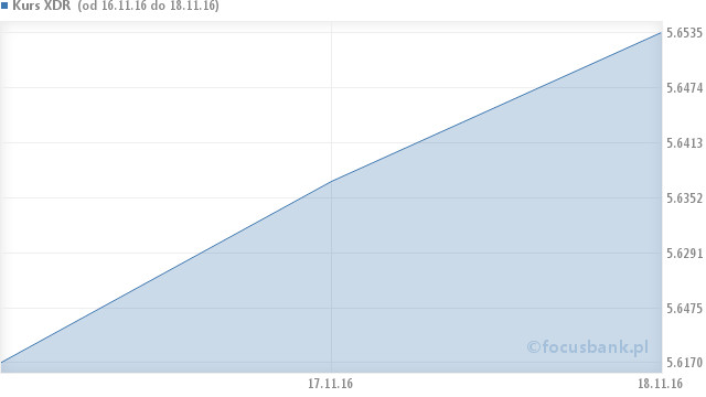 Wykres kursu SDR - Specjalne prawa ciągnienia - XDR na przestrzeni 6 miesięcy